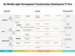 Six Months Agile Development Transformation Roadmap For IT Firm