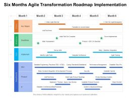 Six Months Agile Transformation Roadmap Implementation