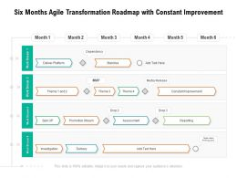 Six Months Agile Transformation Roadmap With Constant Improvement