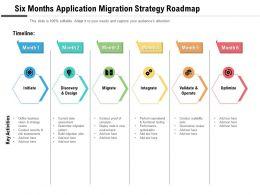Six Months Application Migration Strategy Roadmap