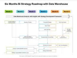 Six Months Bi Strategy Roadmap With Data Warehouse