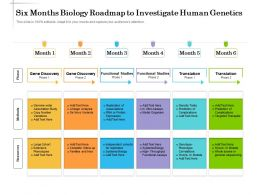 Six Months Biology Roadmap To Investigate Human Genetics