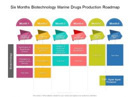 Six Months Biotechnology Marine Drugs Production Roadmap