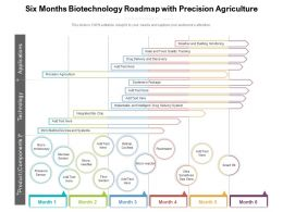 Six Months Biotechnology Roadmap With Precision Agriculture