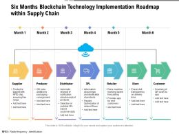Six Months Blockchain Technology Implementation Roadmap Within Supply Chain