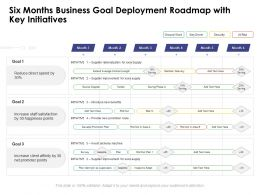 Six Months Business Goal Deployment Roadmap With Key Initiatives