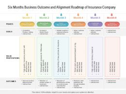 Six Months Business Outcome And Alignment Roadmap Of Insurance Company