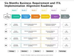 Six Months Business Requirement And ITIL Implementation Alignment Roadmap