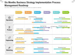 Six Months Business Strategy Implementation Process Management Roadmap