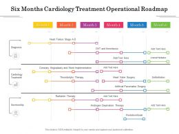 Six Months Cardiology Treatment Operational Roadmap