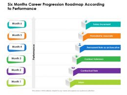 Six Months Career Progression Roadmap According To Performance
