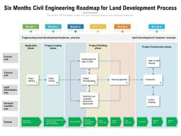 Six Months Civil Engineering Roadmap For Land Development Process