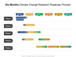 Six Months Climate Change Research Roadmap Process