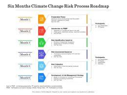 Six Months Climate Change Risk Process Roadmap