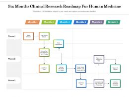 Six Months Clinical Research Roadmap For Human Medicine
