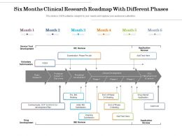 Six Months Clinical Research Roadmap With Different Phases