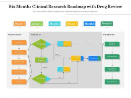 Six Months Clinical Research Roadmap With Drug Review