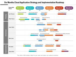 Six Months Cloud Application Strategy And Implementation Roadmap