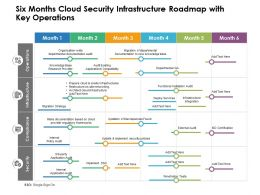 Six Months Cloud Security Infrastructure Roadmap With Key Operations