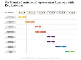 Six Months Continuous Improvement Roadmap With Key Activities