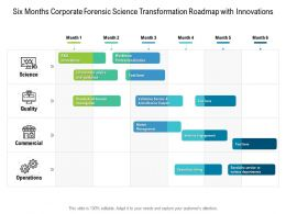 Six Months Corporate Forensic Science Transformation Roadmap With Innovations