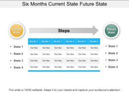 Six Months Current State Future State Presentation Outline