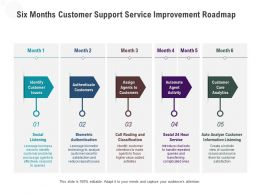 Six Months Customer Support Service Improvement Roadmap
