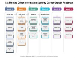 Six Months Cyber Information Security Career Growth Roadmap