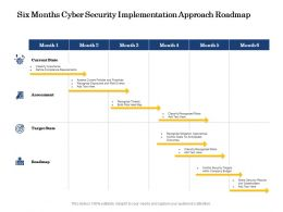 Six Months Cyber Security Implementation Approach Roadmap