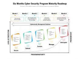 Six Months Cyber Security Program Maturity Roadmap