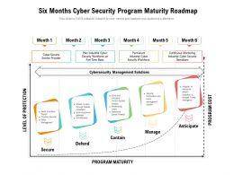 Six Months Cyber Security Program Maturity Roadmap