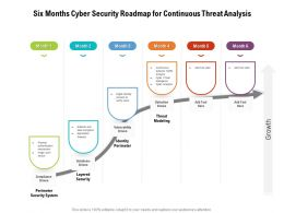 Six Months Cyber Security Roadmap For Continuous Threat Analysis