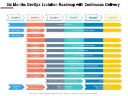 Six Months Devops Evolution Roadmap With Continuous Delivery