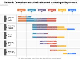 Six Months Devops Implementation Roadmap With Monitoring And Improvement