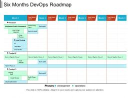 Six Months Devops Roadmap