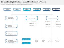 Six Months Digital Business Model Transformation Process