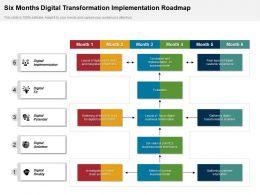 Six Months Digital Transformation Implementation Roadmap