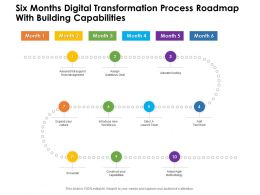 Six Months Digital Transformation Process Roadmap With Building Capabilities