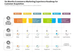 Six Months Ecommerce Marketing Experience Roadmap For Customer Acquisition