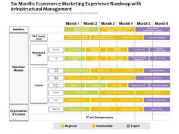 Six Months Ecommerce Marketing Experience Roadmap With Infrastructural Management