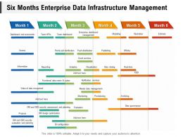 Six Months Enterprise Data Infrastructure Management