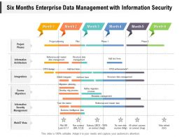 Six Months Enterprise Data Management With Information Security