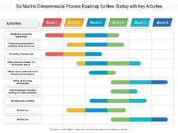 Six Months Entrepreneurial Process Roadmap For New Startup With Key Activities