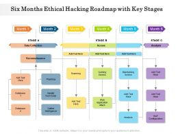 Six Months Ethical Hacking Roadmap With Key Stages