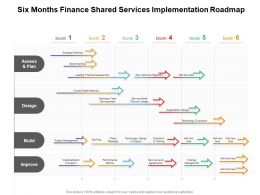 Six Months Finance Shared Services Implementation Roadmap