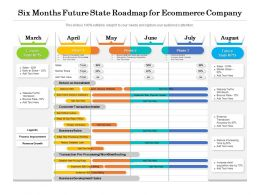 Six Months Future State Roadmap For Ecommerce Company