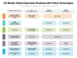Six Months Global Exploration Roadmap With Critical Technologies