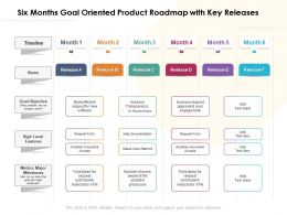 Six Months Goal Oriented Product Roadmap With Key Releases