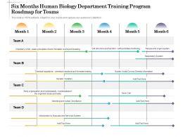 Six Months Human Biology Department Training Program Roadmap For Teams