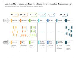 Six Months Human Biology Roadmap For Personalized Immunology